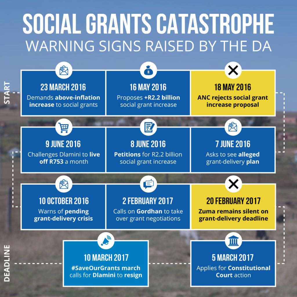 Social Grants Crisis - South Africa - Democratic Alliance Policy