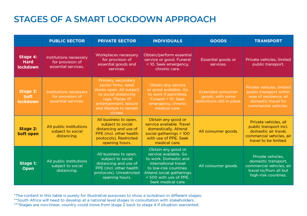 Da Proposes Smart Lockdown As A Sustainable Approach To Save Lives